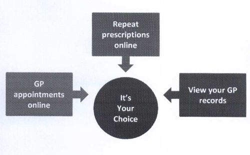 GP appointments online, repeat prescriptions online, view you GP records. It's your choice